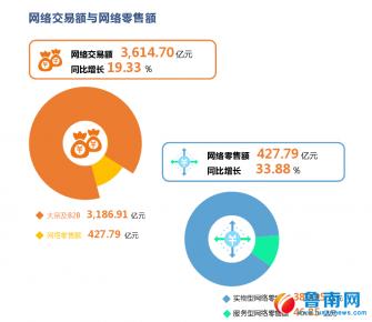 """临沂电商2018年""""成绩单""""出炉,列全省第三"""