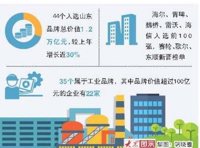 山东44品牌入选中国品牌价值500强 价值1.2万亿