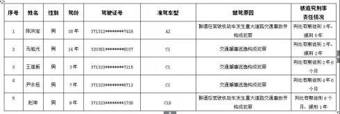 【警示教育】2018年临沂第七批终生禁驾人员名单曝光