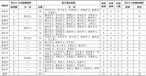 2月5日0时至12时,山东新增确诊病例9例,临沂无新增