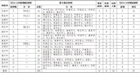 2月7日0-12时,山东省新增确诊病例7例,临沂无新增