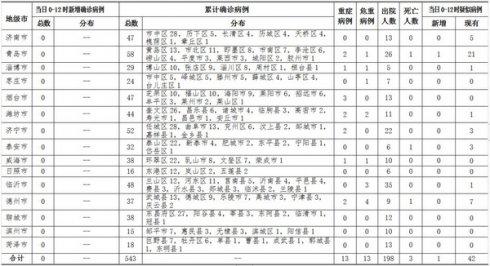 2月18日0时至12时山东省无新增确诊病例!