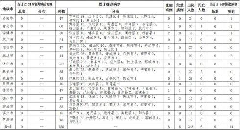 山东0!2月24日12时至24时山东省零确诊病例