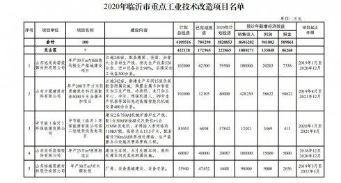 临沂市公布2020年全市重点工业技术改造项目名单