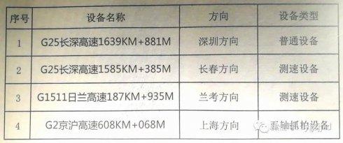 速看!临沂境内高速公路新增测速、抓拍设备点位公示