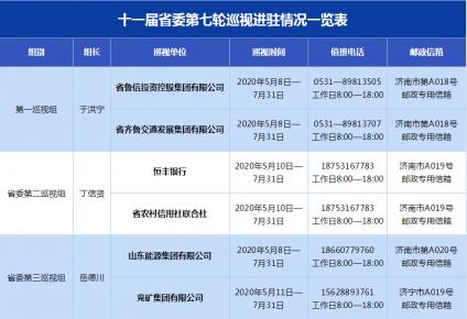 十一届省委第七轮巡视已全部进驻,临沂这两县在列!