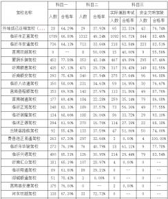 最新!2020年6月临沂市驾校培训合格率出炉!
