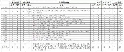 10月12日,山东新增本地确诊病例6例!