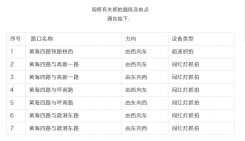 注意!临沂临港区新增7处电子警察抓拍设备!