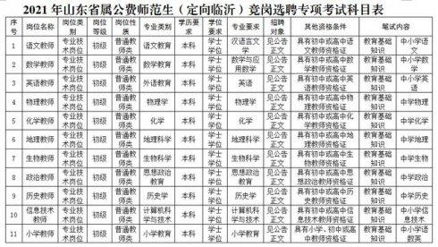 2021年山东省公费师范生(定向临沂)竞岗选聘专项考