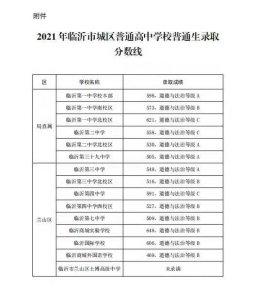 2021年临沂城区普通高中普通生录取分数线出炉